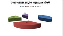 Kışlaçay Mahallesi 1 Kasım da AKP Dedi….
