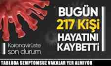 Bakan Koca Açıkladı Vaka 558 bin 517 Ölüm 15 bin 531'e Yükseldi!