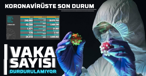 Koronavirüs vakaları artmaya devam ediyor! Vaka sayısı 42 bini geçti