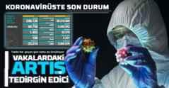 Son 24 saatte koronavirüsten 186 kişi hayatını kaybetti