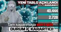 Koronavirüs Tablosu İç Açıcı Değil.