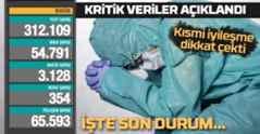 Bakan Koca Açıkladı Vaka 4.501.382 Ölüm 37 bin 329'a Yükseldi!