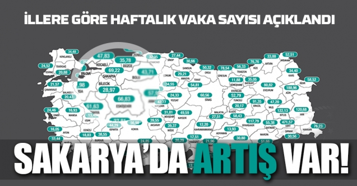 Bakan Koca açıkladı: Sakarya'da vaka sayısı yükselişe geçti!