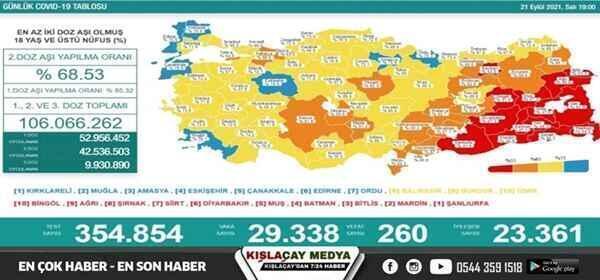 'Bugün 29.338 yeni vaka,260 yeni ölüm'