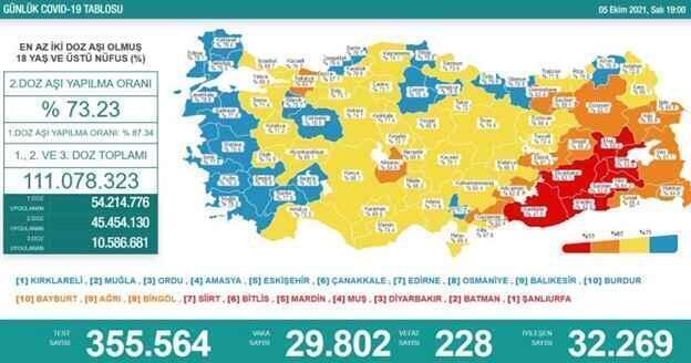 'Bugün 29.802 yeni vaka,228 yeni ölüm